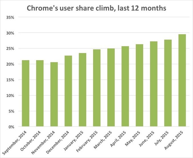 Chrome's user share climb