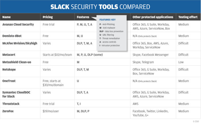 slack security tools strom table chart