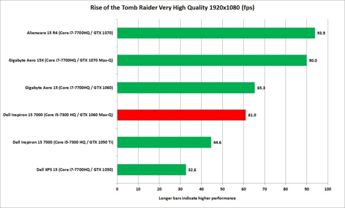 dell inspiron 13 7000 1060 max q rise of tomb raider