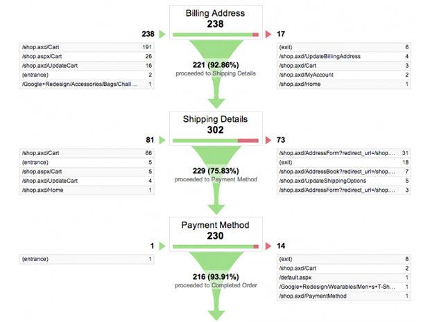 ga Google Analytics funnel visualization