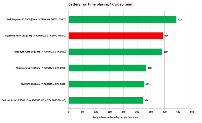 gigabyte aero 15x 4k video playback battery life