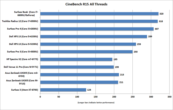 hp spectre x2 cinebenchr15 all cores