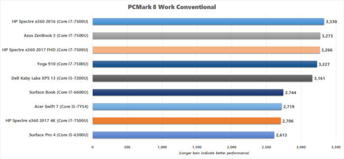 hp spectre x360 2017 pcmark8 work conventional chart