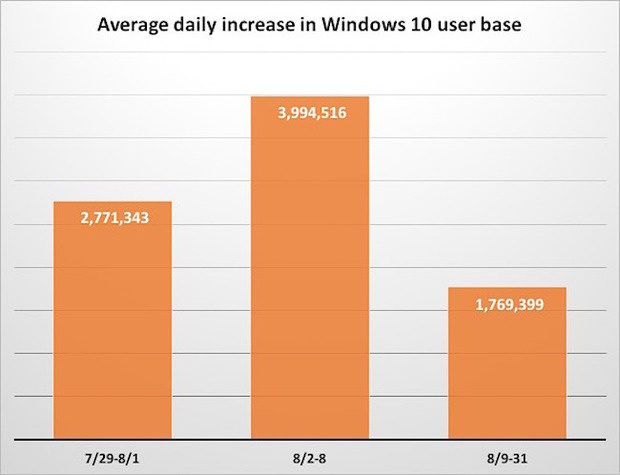 Windows 10 upgrade pace though august