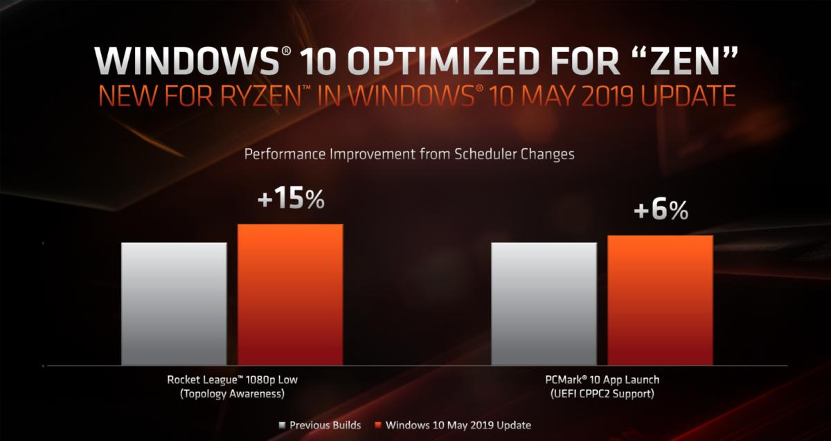 ryzen 3000 windows optimzations 2
