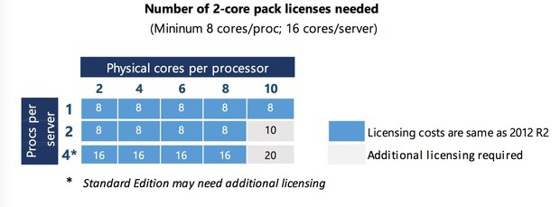 Windows Server 2016 licensing changes