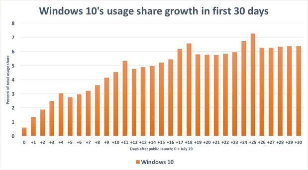 Windows 10's growth first 30 days
