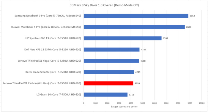 Lenovo ThinkPad X1 Carbon sky diver