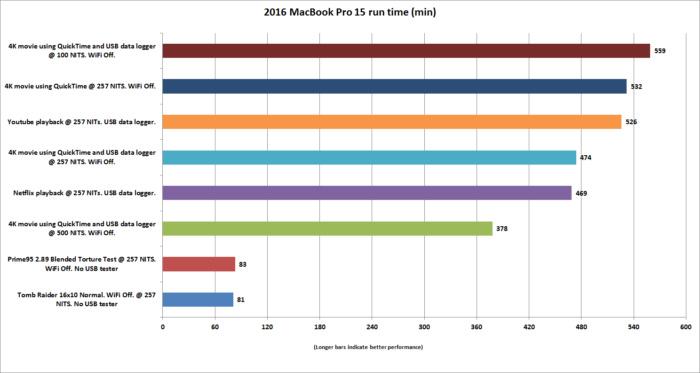 macbook pro 15 heavy load