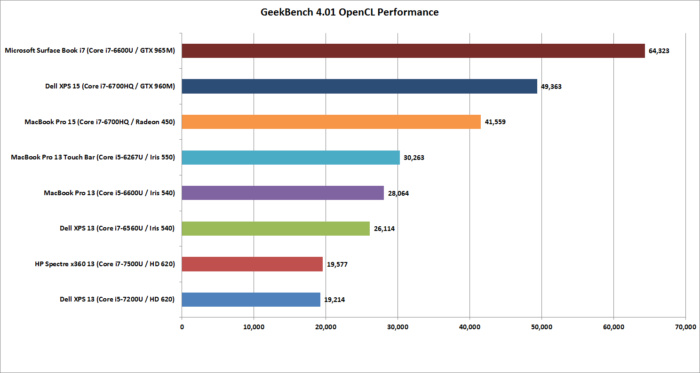 macbook pro 15 geekbench 4.01 opencl