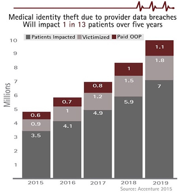 cyber security hackers healthcare patient data