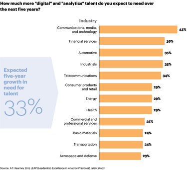The need for analytics talent.