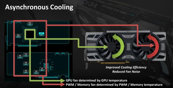 asynchronous cooling
