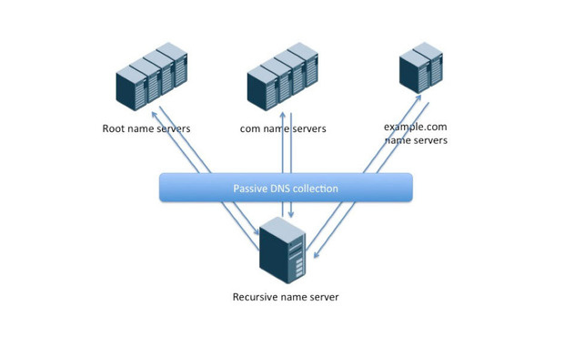 passive dns collection