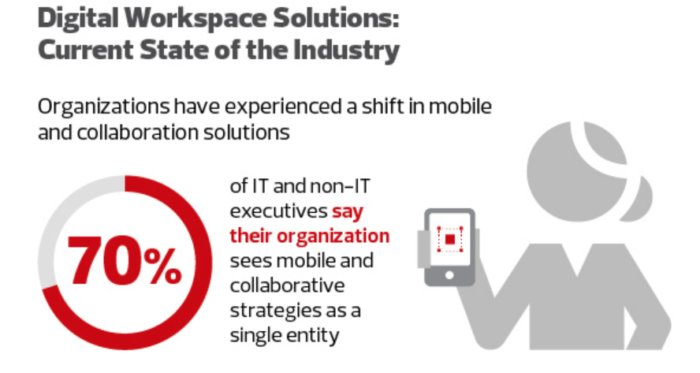 Mobile and collaboration