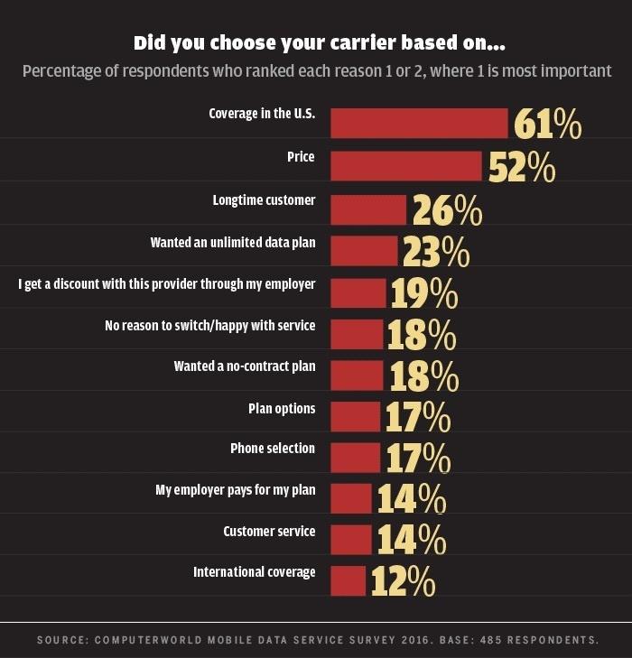 Computerworld mobile data survey 2016 - why choose carrier