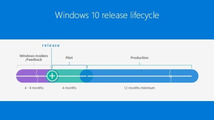 Windows 10 upgrade schedule