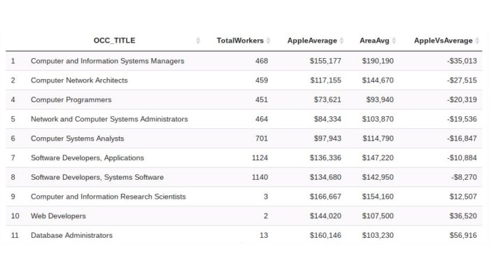 H-1B data - Apple