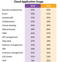 comptia cloud usage