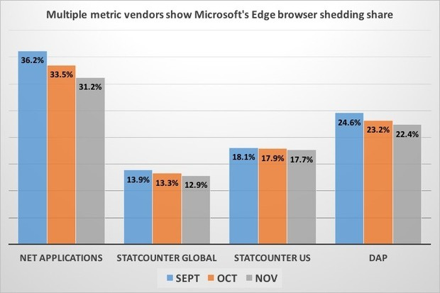 Multiple metrics for Edge