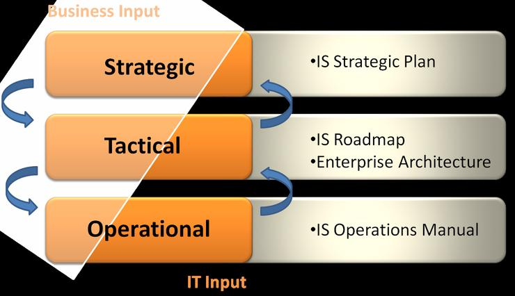 Diagram 1: Delivering Business Value through IT