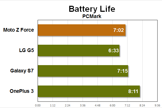 moto z force benchmarks battery