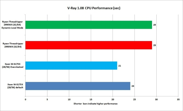 Intel Xeon W-3975X Review: 28 cores of blistering