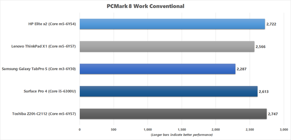 PCMark 8 Work Conventional benchmark results