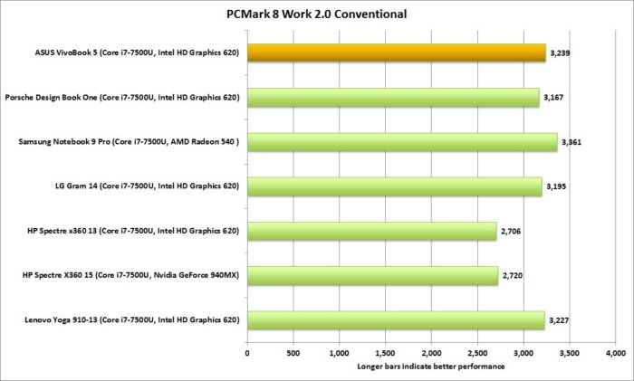 asus vivobook pcmark 8 work conventional
