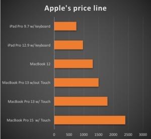 apple price line