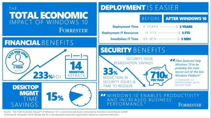 Windows 10 economic impact