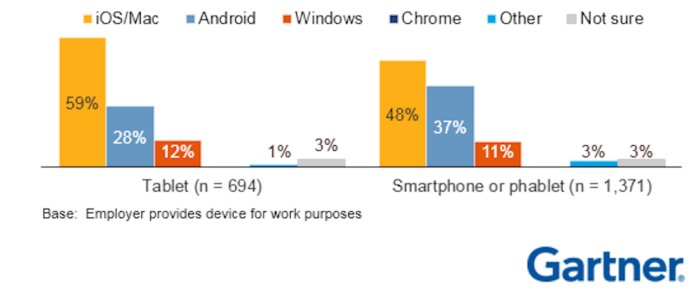iPhone, Android Gartner enterprise
