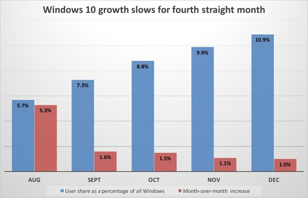 Windows 10 growth slows for fourth straight month