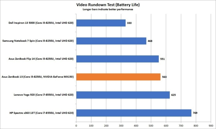 asus zenbook 13 video rundown battery life
