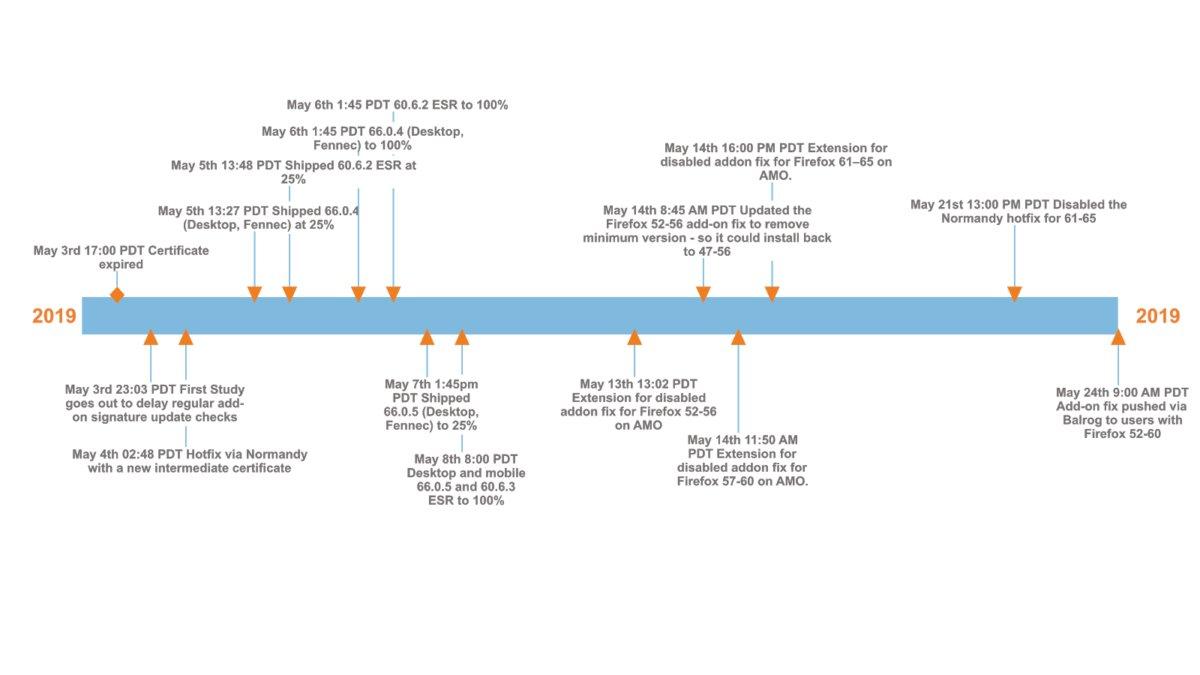 armagaddon timeline