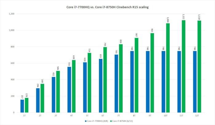 core i8750h scaling