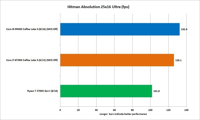 9900k hitman 1600p ultra