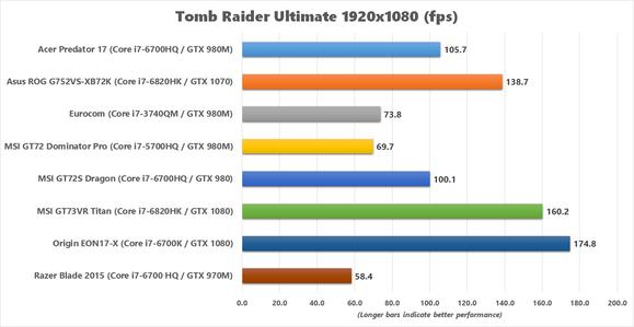 msi gt73vr titan tomb raider