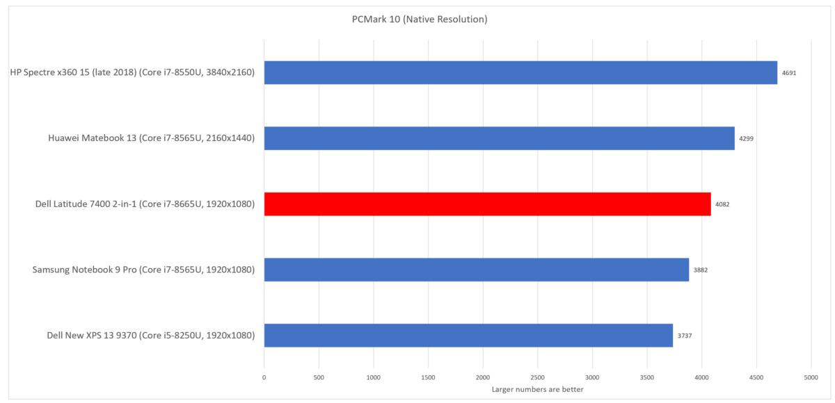 Dell Latitude 7400 2-in-1 pcmark 10
