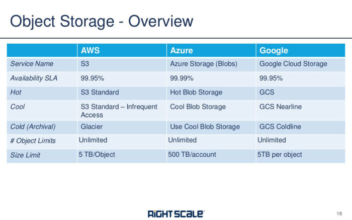object storage aws azure google rightscale