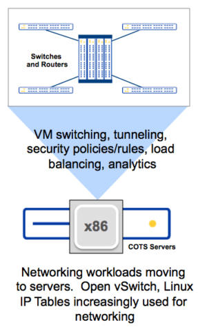 Figure 2: Networking smarts moving to servers