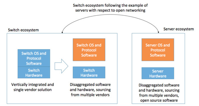 Figure 1: Switch disaggregation follows server model