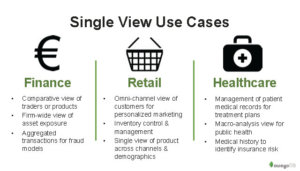2 single view use cases