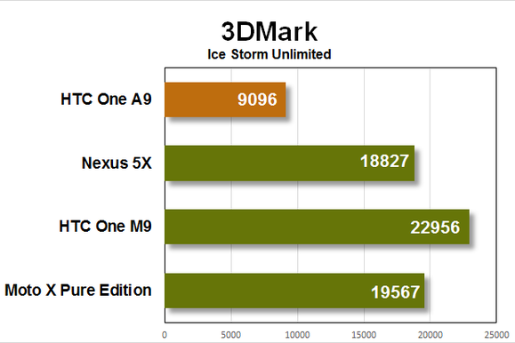 htc one a9 benchmarks 3dmark