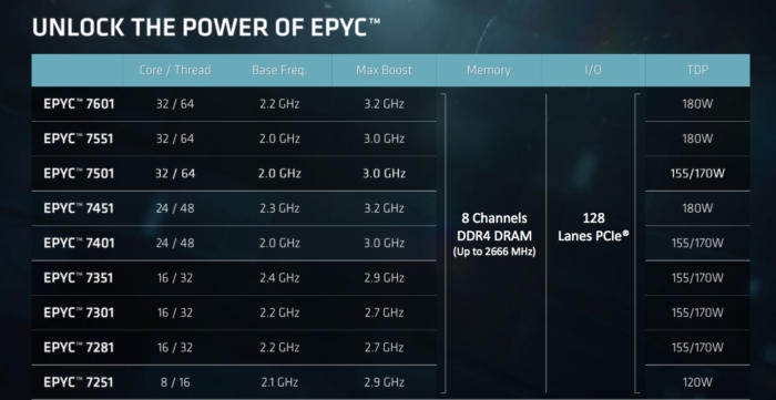 TYAN AMD EPYC Processor-Based Server Platform to Deliver All-Flash NVMe