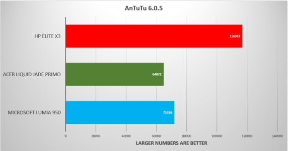 hp elite x3 antutu benchmarks