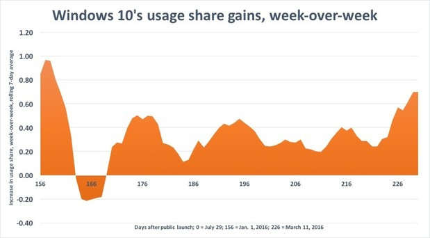 windows 10 share growth through 3 16 16