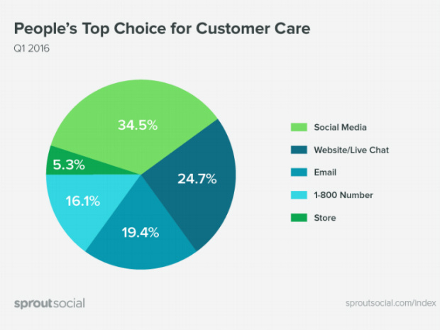 sprout social top choice