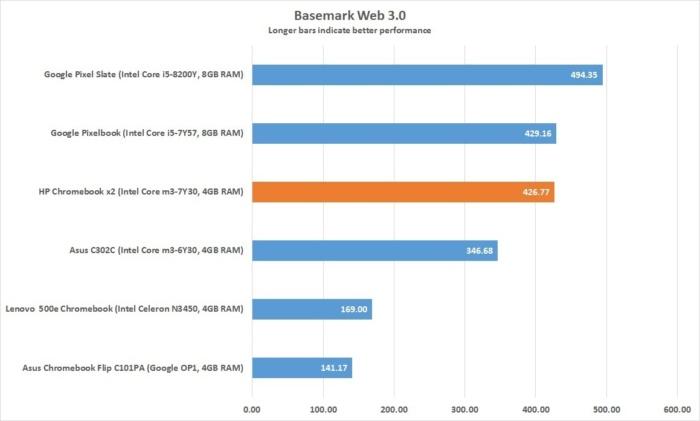 hp chromebook x2 basemark