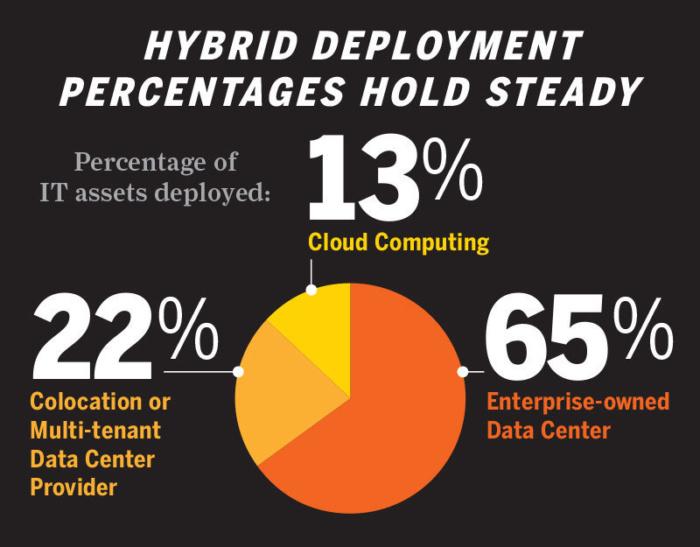 hybrid deployment percentages
